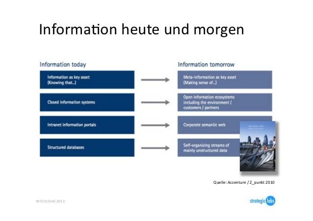 InformaIon heute und morgen                                    Quelle: Accenture / Z_punkt 2010 Willi ...