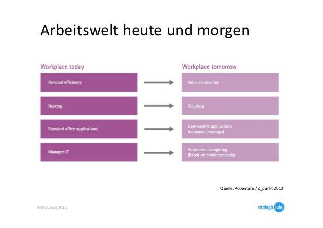 Arbeitswelt heute und morgen                                     Quelle: Accenture / Z_punkt 2010 Willi...
