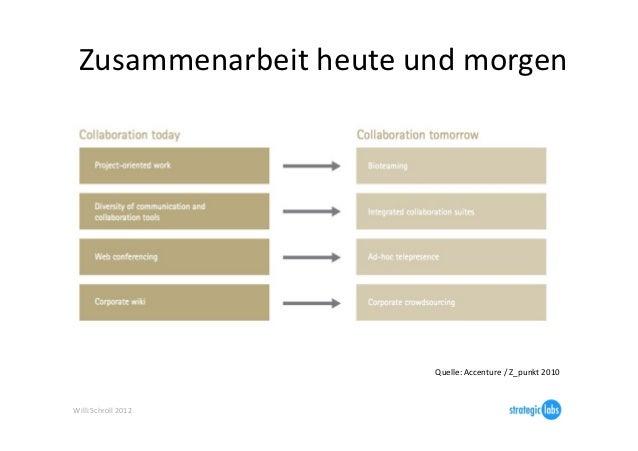 Zusammenarbeit heute und morgen                                  Quelle: Accenture / Z_punkt 2010 Willi...