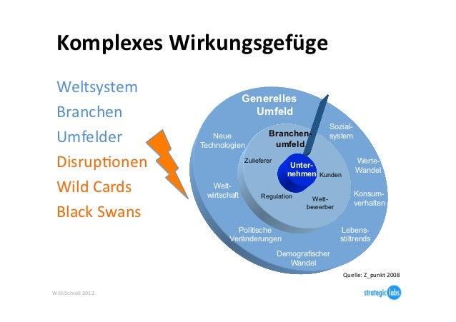 Komplexes Wirkungsgefüge   Weltsystem                                              Generelles  Branchen           ...
