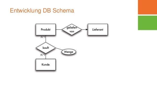 Entwicklung DB Schema Dipl.-Inform. Yvette Teiken 06.03.2016