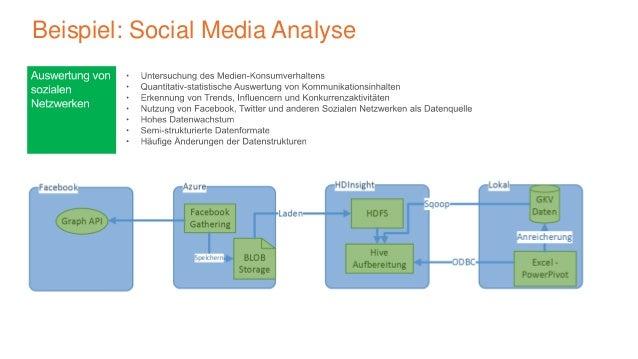 Beispiel: Social Media Analyse