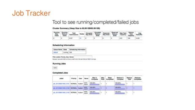 Verabeitung der Daten mit Hadoop