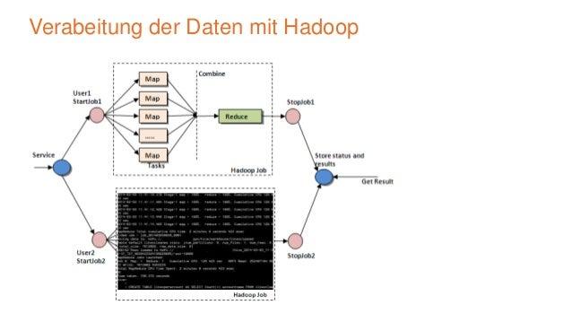 Verarbeitung der Daten mit Hadoop