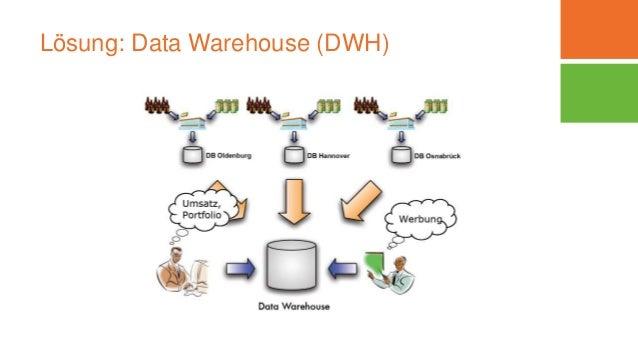 Lösung: Data Warehouse (DWH) Dipl.-Inform. Yvette Teiken 06.03.2016