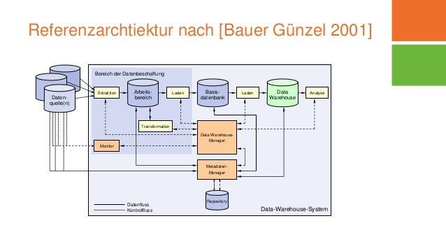Referenzarchtiektur nach [Bauer Günzel 2001] 06.03.2016Dipl.-Inform. Yvette Teiken Daten- quelle(n) Arbeits- bereich Basis...