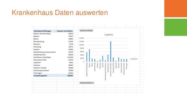 Krankenhaus Daten auswerten