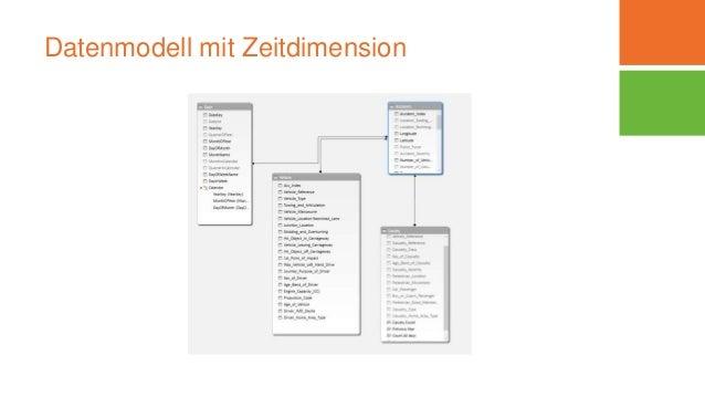 Datenmodell mit Zeitdimension