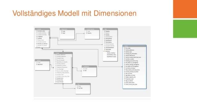 Vollständiges Modell mit Dimensionen