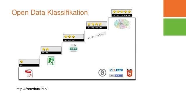 Open Data Klassifikation http://5stardata.info/