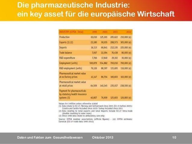 Die pharmazeutische Industrie: ein key asset für die europäische Wirtschaft  Daten und Fakten zum Gesundheitswesen  Oktobe...