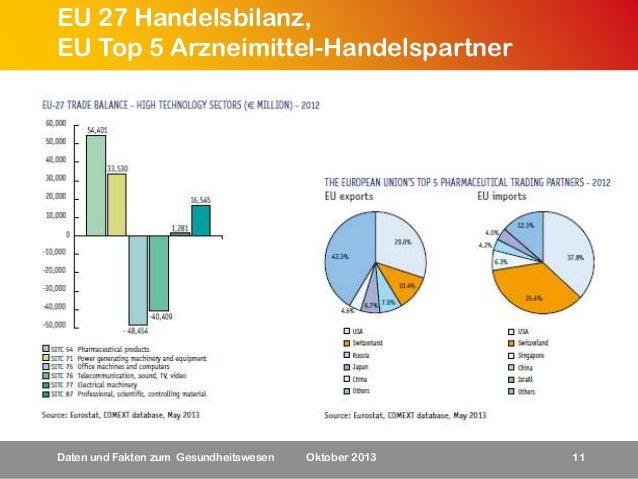 EU 27 Handelsbilanz, EU Top 5 Arzneimittel-Handelspartner  Daten und Fakten zum Gesundheitswesen  Oktober 2013  11
