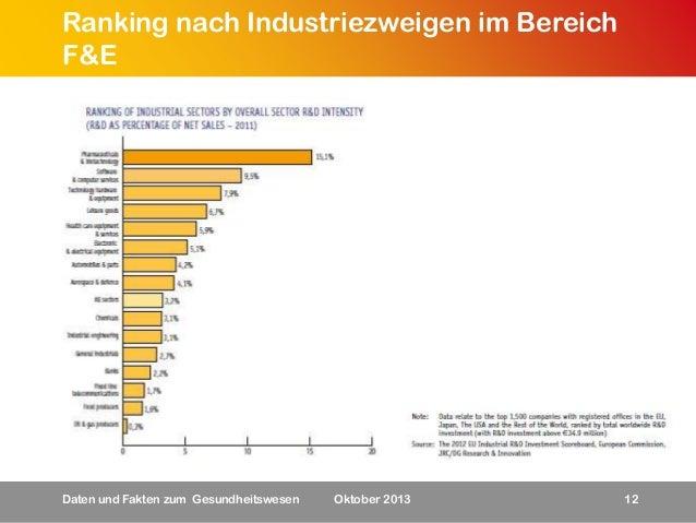 Ranking nach Industriezweigen im Bereich F&E  Daten und Fakten zum Gesundheitswesen  Oktober 2013  12