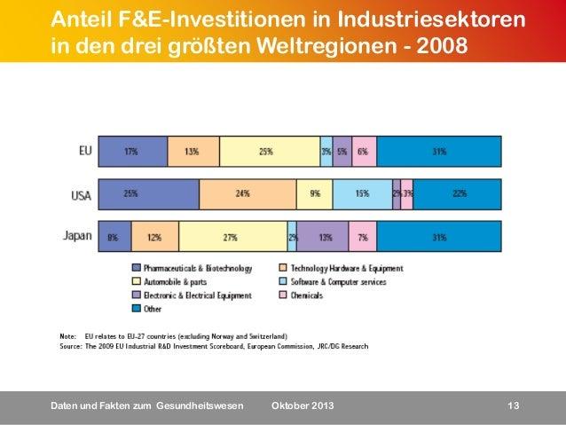 Anteil F&E-Investitionen in Industriesektoren in den drei größten Weltregionen - 2008  Daten und Fakten zum Gesundheitswes...
