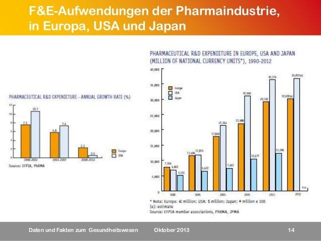F&E-Aufwendungen der Pharmaindustrie, in Europa, USA und Japan  Daten und Fakten zum Gesundheitswesen  Oktober 2013  14