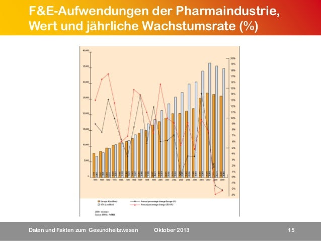 F&E-Aufwendungen der Pharmaindustrie, Wert und jährliche Wachstumsrate (%)  Daten und Fakten zum Gesundheitswesen  Oktober...