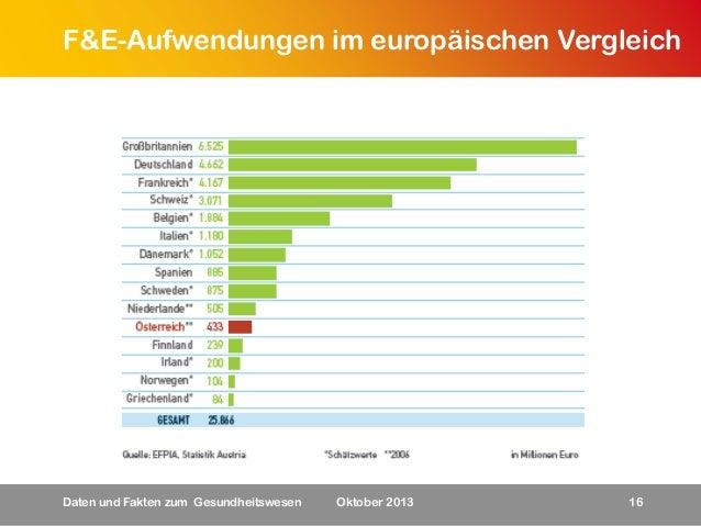 F&E-Aufwendungen im europäischen Vergleich  Daten und Fakten zum Gesundheitswesen  Oktober 2013  16