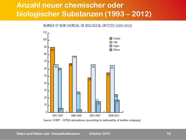 Anzahl neuer chemischer oder biologischer Substanzen (1993 – 2012)  Daten und Fakten zum Gesundheitswesen  Oktober 2013  1...