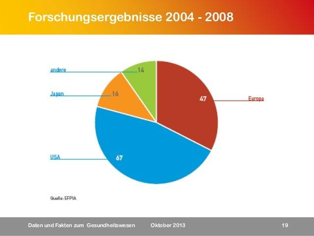 Forschungsergebnisse 2004 - 2008  Daten und Fakten zum Gesundheitswesen  Oktober 2013  19