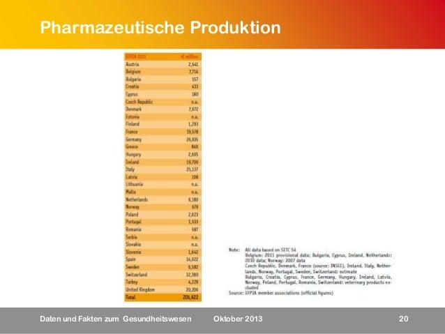 Pharmazeutische Produktion  Daten und Fakten zum Gesundheitswesen  Oktober 2013  20
