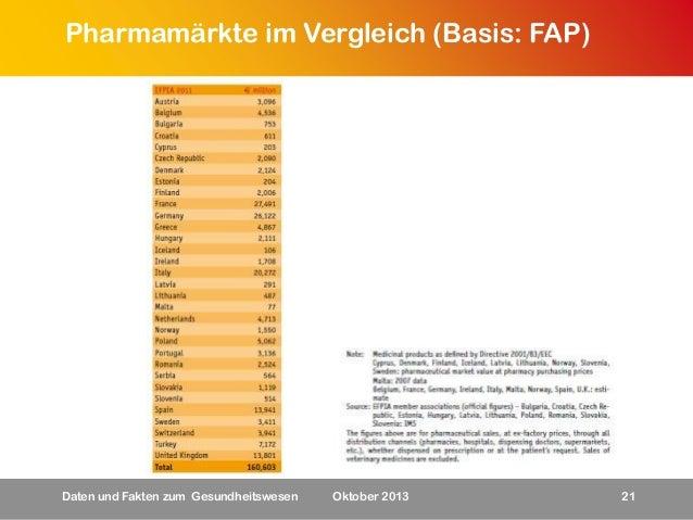 Pharmamärkte im Vergleich (Basis: FAP)  Daten und Fakten zum Gesundheitswesen  Oktober 2013  21
