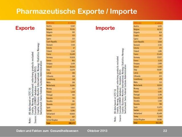 Pharmazeutische Exporte / Importe Exporte  Daten und Fakten zum Gesundheitswesen  Importe  Oktober 2013  22