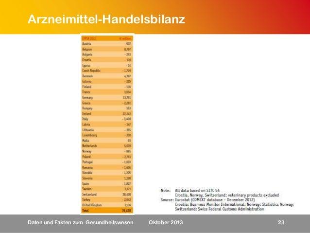 Arzneimittel-Handelsbilanz  Daten und Fakten zum Gesundheitswesen  Oktober 2013  23
