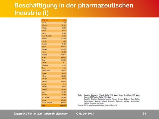 Beschäftigung in der pharmazeutischen Industrie (I)  Daten und Fakten zum Gesundheitswesen  Oktober 2013  24