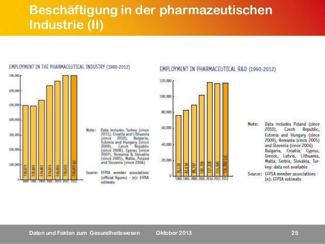 Beschäftigung in der pharmazeutischen Industrie (II)  Daten und Fakten zum Gesundheitswesen  Oktober 2013  25