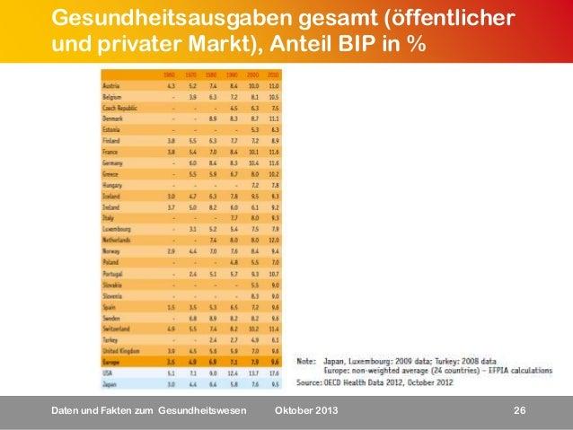 Gesundheitsausgaben gesamt (öffentlicher und privater Markt), Anteil BIP in %  Daten und Fakten zum Gesundheitswesen  Okto...
