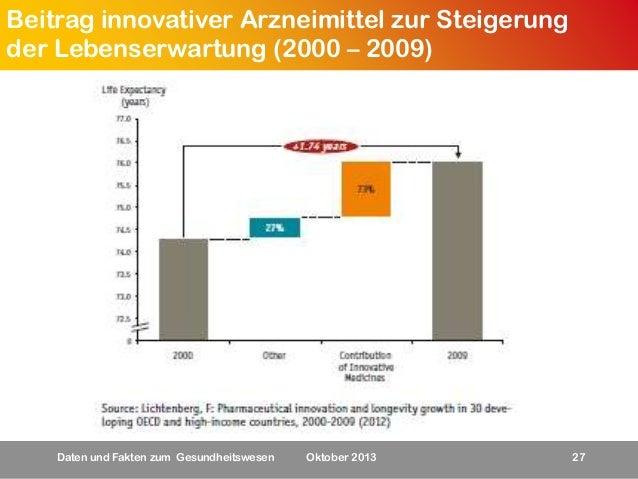 Beitrag innovativer Arzneimittel zur Steigerung der Lebenserwartung (2000 – 2009)  Daten und Fakten zum Gesundheitswesen  ...