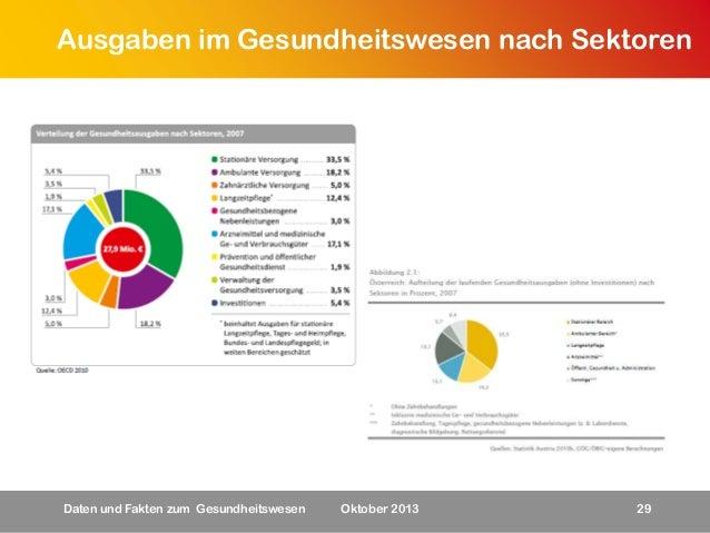 Ausgaben im Gesundheitswesen nach Sektoren  Daten und Fakten zum Gesundheitswesen  Oktober 2013  29