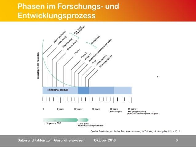 Phasen im Forschungs- und Entwicklungsprozess  Quelle: Die österreichische Sozialversicherung in Zahlen, 28. Ausgabe: März...