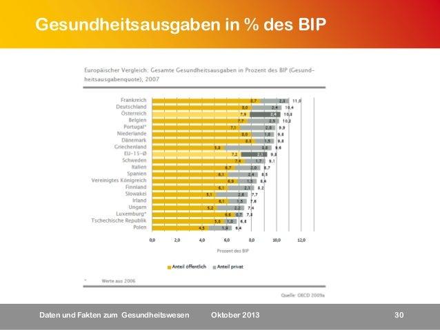 Gesundheitsausgaben in % des BIP  Daten und Fakten zum Gesundheitswesen  Oktober 2013  30