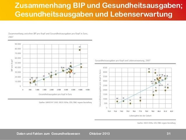 Zusammenhang BIP und Gesundheitsausgaben; Gesundheitsausgaben und Lebenserwartung  Daten und Fakten zum Gesundheitswesen  ...