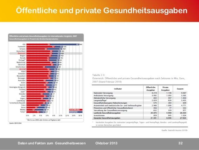 Öffentliche und private Gesundheitsausgaben  Daten und Fakten zum Gesundheitswesen  Oktober 2013  32