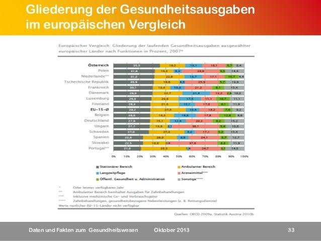 Gliederung der Gesundheitsausgaben im europäischen Vergleich  Daten und Fakten zum Gesundheitswesen  Oktober 2013  33