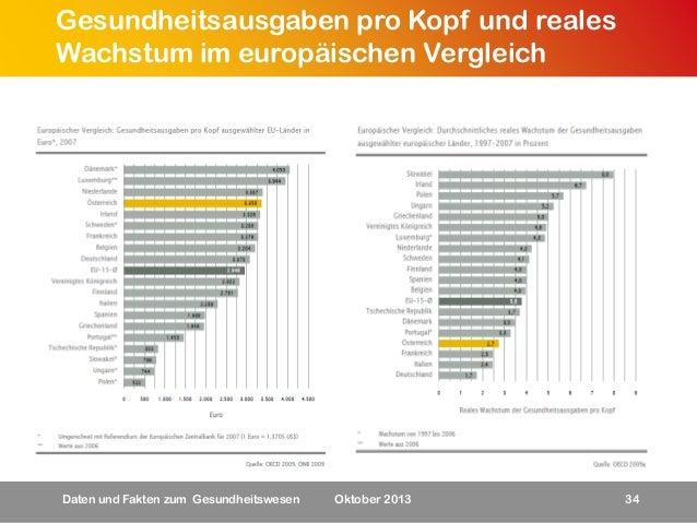 Gesundheitsausgaben pro Kopf und reales Wachstum im europäischen Vergleich  Daten und Fakten zum Gesundheitswesen  Oktober...