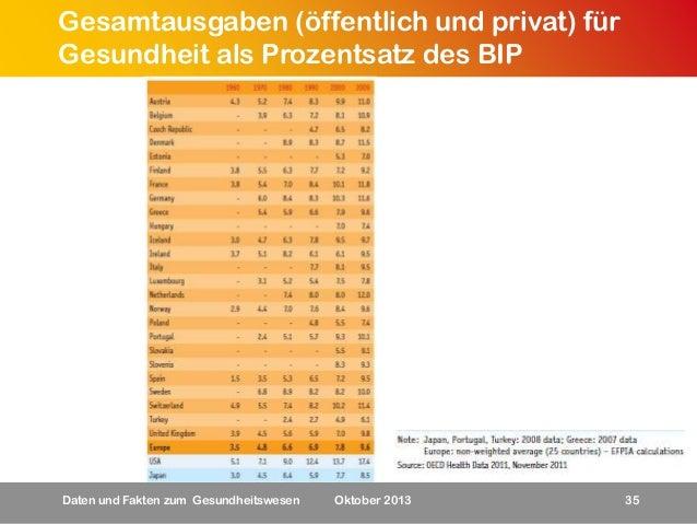 Gesamtausgaben (öffentlich und privat) für Gesundheit als Prozentsatz des BIP  Daten und Fakten zum Gesundheitswesen  Okto...