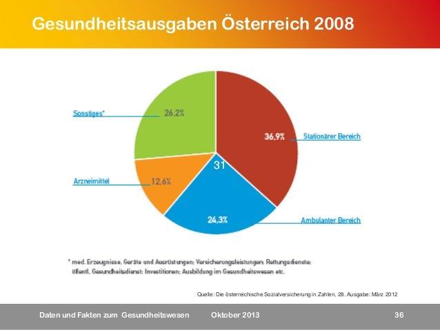 Gesundheitsausgaben Österreich 2008  31  Quelle: Die österreichische Sozialversicherung in Zahlen, 28. Ausgabe: März 2012 ...