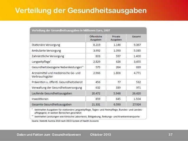 Verteilung der Gesundheitsausgaben  Daten und Fakten zum Gesundheitswesen  Oktober 2013  37
