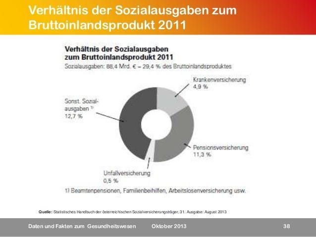 Verhältnis der Sozialausgaben zum Bruttoinlandsprodukt 2011  Quelle: Statistisches Handbuch der österreichischen Sozialver...
