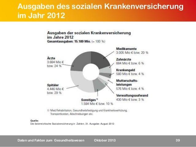 Ausgaben des sozialen Krankenversicherung im Jahr 2012  Quelle: Die österreichische Sozialversicherung in Zahlen, 31. Ausg...