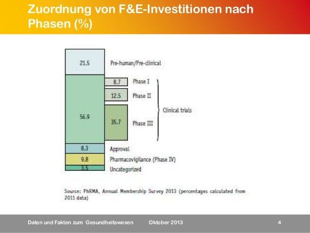 Zuordnung von F&E-Investitionen nach Phasen (%)  Daten und Fakten zum Gesundheitswesen  Oktober 2013  4