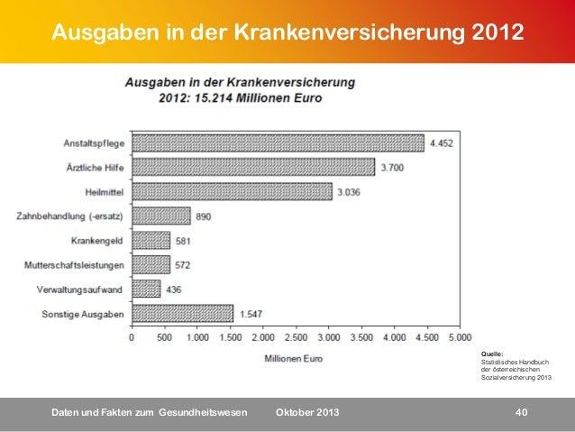 Ausgaben in der Krankenversicherung 2012  Quelle: Statistisches Handbuch der österreichischen Sozialversicherung 2013  Dat...
