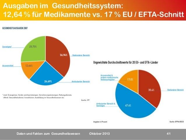 Ausgaben im Gesundheitssystem: 12,64 % für Medikamente vs. 17 % EU / EFTA-Schnitt  Daten und Fakten zum Gesundheitswesen  ...