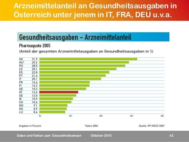Arzneimittelanteil an Gesundheitsausgaben in Österreich unter jenem in IT, FRA, DEU u.v.a.  Daten und Fakten zum Gesundhei...