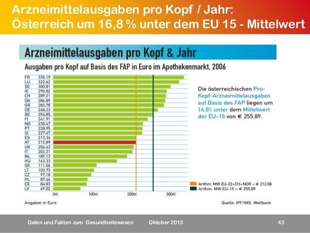 Arzneimittelausgaben pro Kopf / Jahr: Österreich um 16,8 % unter dem EU 15 - Mittelwert  Daten und Fakten zum Gesundheitsw...