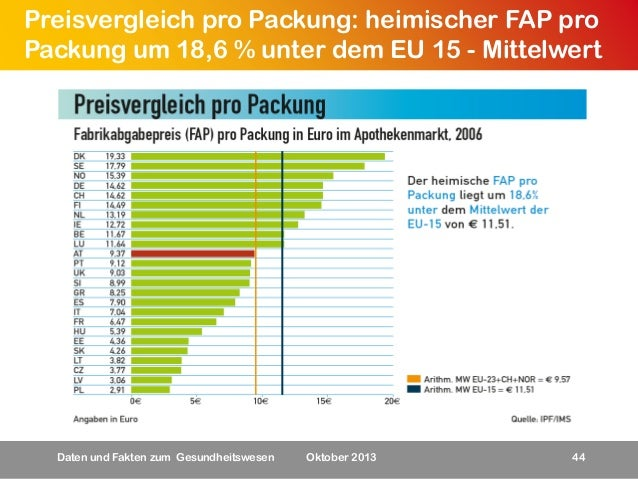 Preisvergleich pro Packung: heimischer FAP pro Packung um 18,6 % unter dem EU 15 - Mittelwert  Daten und Fakten zum Gesund...