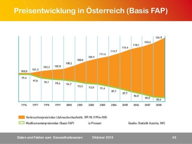 Preisentwicklung in Österreich (Basis FAP)  Daten und Fakten zum Gesundheitswesen  Oktober 2013  45